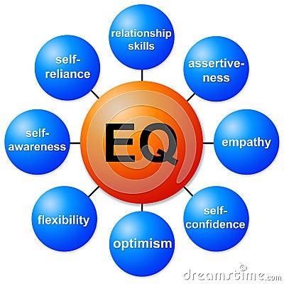 Relevant topics regarding Emotional Intelligence.