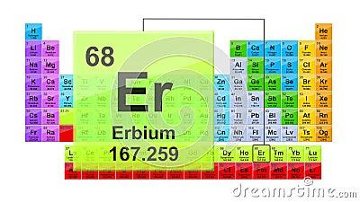 Erbio della tabella periodica 68 illustrazione di stock