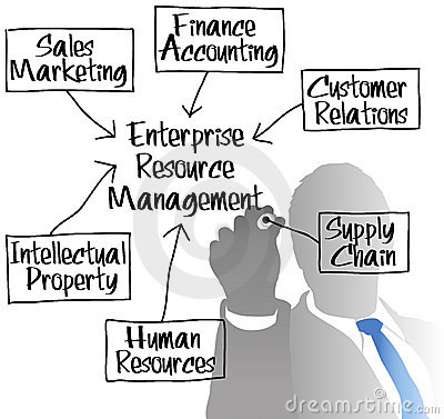 ERM Enterprise Resource Management diagram