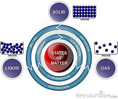 Estados de la materia y de transiciones