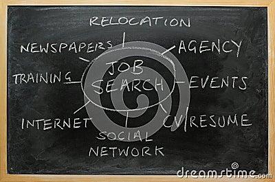 Estrategia de búsqueda de trabajo