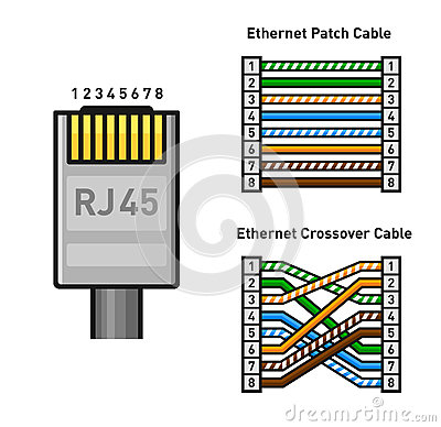 pinout for crossover cable cancigs com Ethernet Crossover Wiring ethernet connector pinout color code straight and crossover rj45 ethernet crossover wiring
