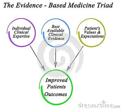 Evidence - Based Medicine Triad Stock Photo