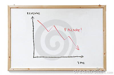 Failure graph