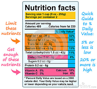 Fatos da nutrição