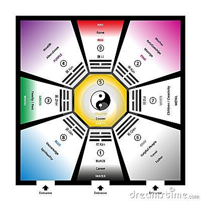 feng shui bagua trigrams with elemente vektor abbildung bild 61333567. Black Bedroom Furniture Sets. Home Design Ideas