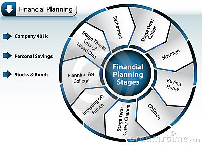 Key Areas of Business Owner Planning
