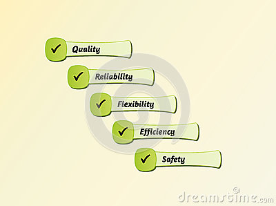 Five priorities of quality
