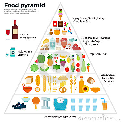 food guide pyramid healthy eating stock vector   image