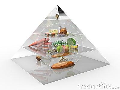 Food pyramid  №3