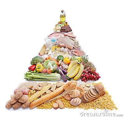 Free Food Pyramid Royalty Free Stock Photography - 14555467