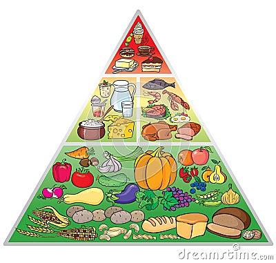Free Food Pyramid Stock Photos - 25324973