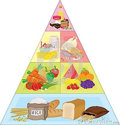 Free Food Pyramid Royalty Free Stock Image - 9046056