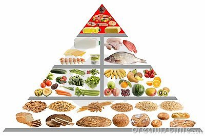 Food Pyramid Chart Royalty Free Stock Images - Image: 16270489