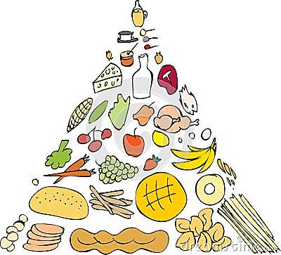 Food Pyramid Nutritional Guidline