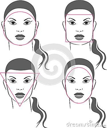 Formas das faces