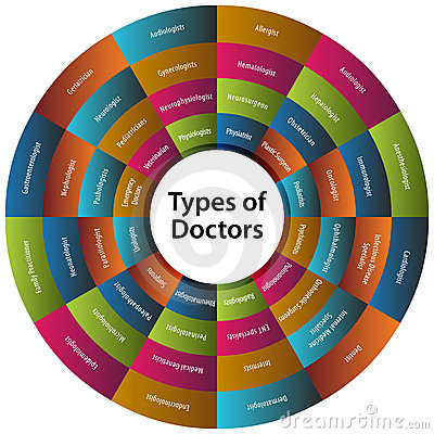 Forty Eight Types of Doctors Chart