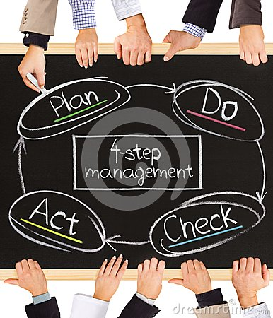 Four Step Management Royalty Free Stock Image