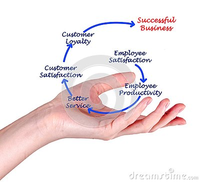 Free From Employee Satisfaction To Profit Stock Photos - 85633753