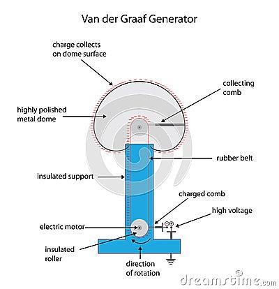 Fully labeled diagram for a Van der Graaf electrostatic charge g Vector Illustration