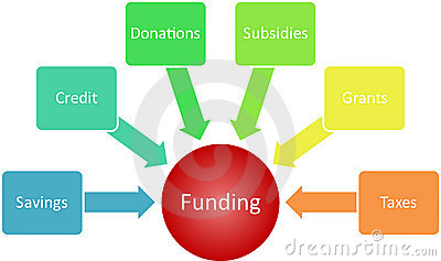 Funding management business diagram
