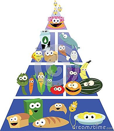 Funny Food Pyramid