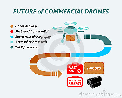 Future of commercial drones