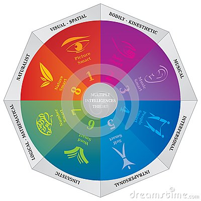 Free Gardners Multiple Intelligences Theory Diagram - Wheel - Coaching Tool Royalty Free Stock Photography - 52688127