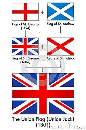 Generation of UK flag (Making of the Union Jack)