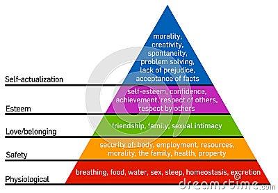 Piramida potrzeb maslowa