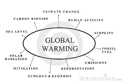 global warming cause and mitigation essay