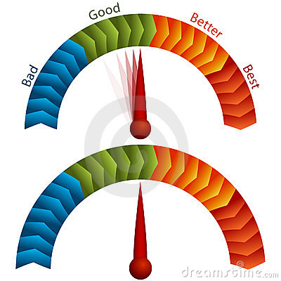 Good Bad Better Best Rating Meter