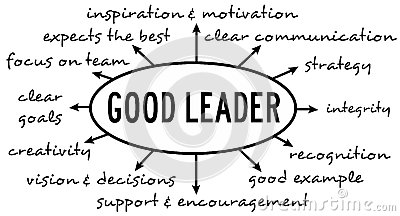 characteristics of a sports leader Successful teams have strong leaders and the importance of this role is evident in all categories of sports the performance of a leader is [.