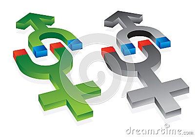 Gravitation of male and female symbols