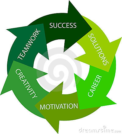 Green circle - way to success
