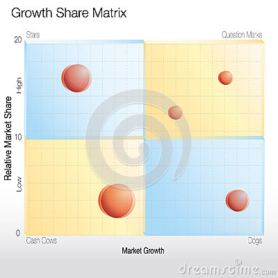 Growth Share Matrix Chart