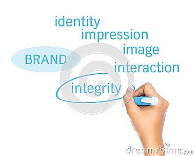 Brand principle