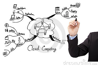 Hand draw cloud computing concept