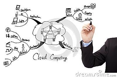 Hand draw cloud computing concept