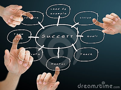 Hand pushing the on the success flow chart