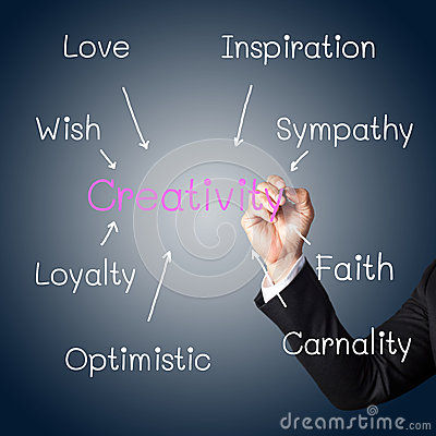 Hand writing a concept of creativity