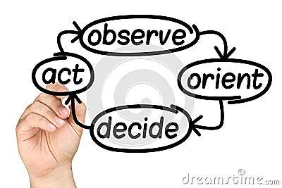 Hand Writing Decision Making Process Whiteboard Stock Photo