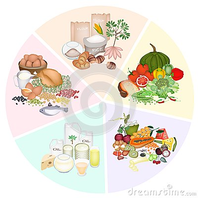 Free Health And Nutrition Benefits Of Five Main Food Groups Stock Photo - 33794830