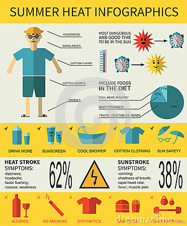 Free Health Care Infographics About Summer Heat Stroke, Symptoms Royalty Free Stock Images - 68373959