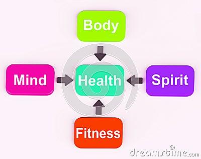 Health Diagram Shows Mental Spiritual Physical