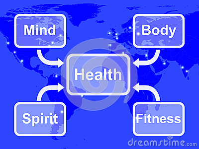 Health Map Means Mind Body Spirit And Fitness