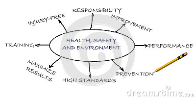 Health,safety and environment