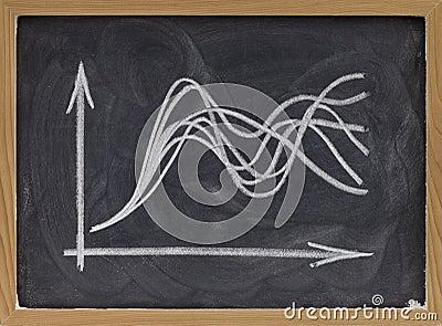 Het concept van de onzekerheid - grafiek op bord