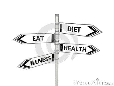 Het dieet of eet, gezondheid of ziekte