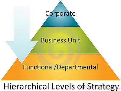 hierarchical business plan